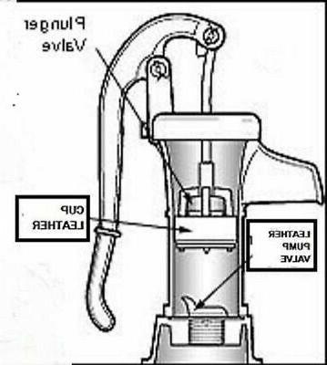 """PITCHER 3"""" VALVE. WATER Leather .."""